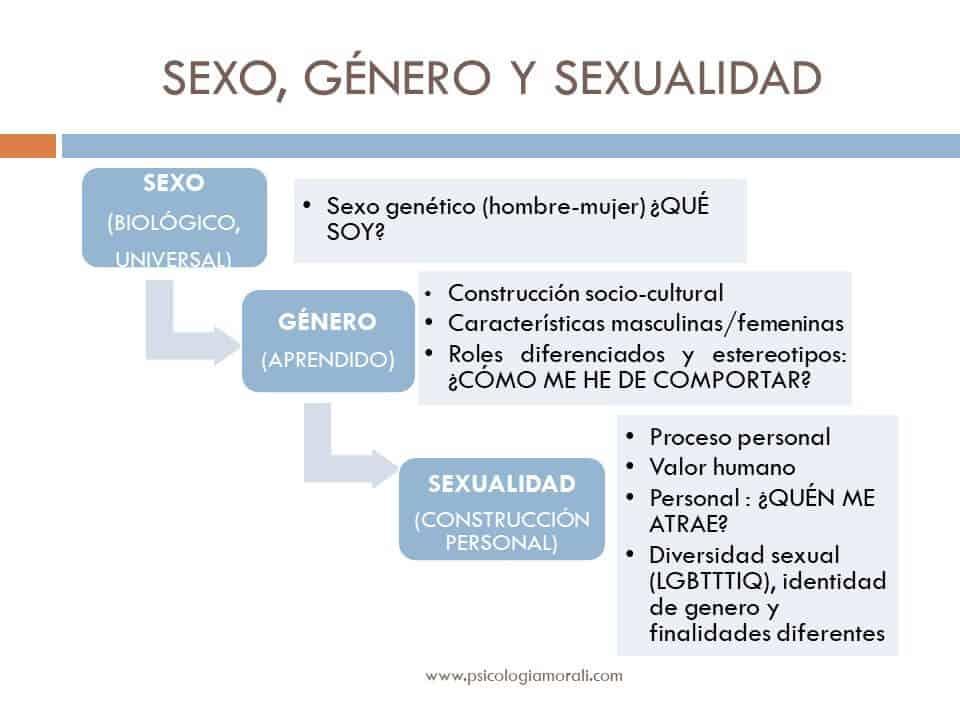 conceptos sexualidad